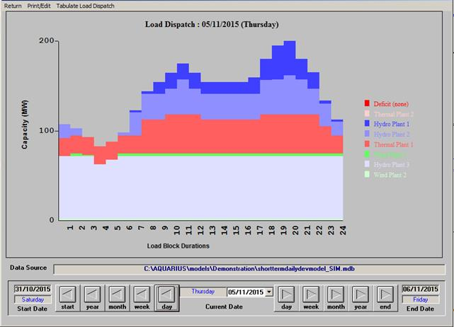Graphical Presentation of Optimised Load Dispatch Details